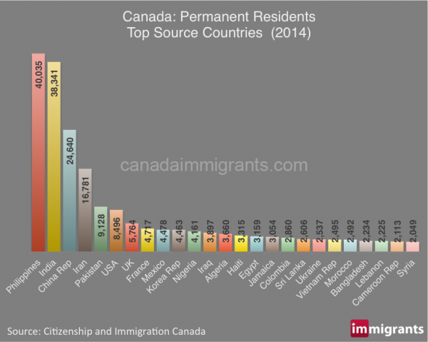 Canada immigrants by source country 2014