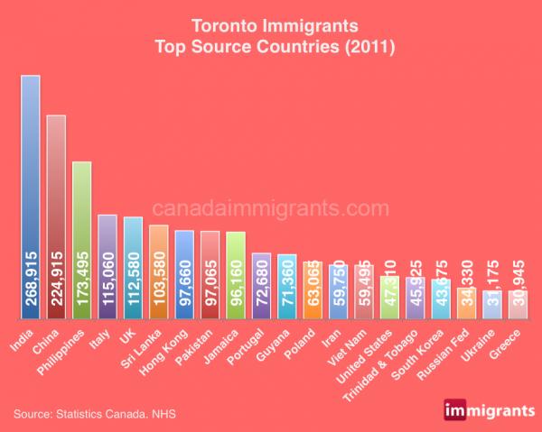 toronto-immigrants