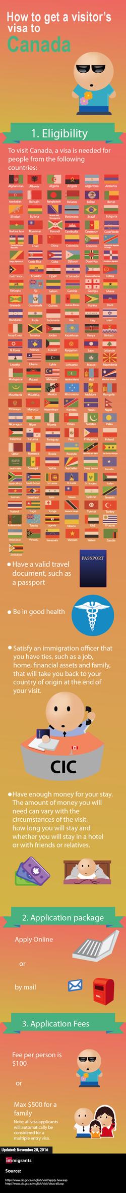 Visitor Visa Canada Infographic