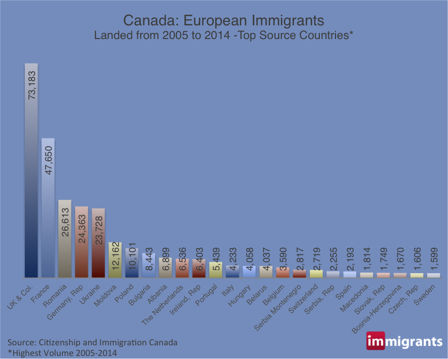 European Immigrants to Canada