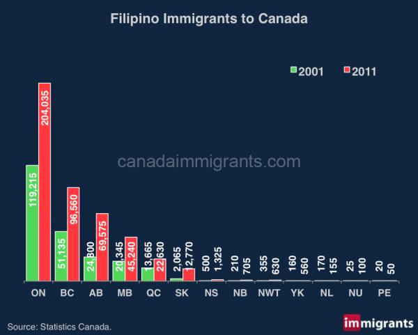 Filipino Immigrants In Canada 2001 And 2017