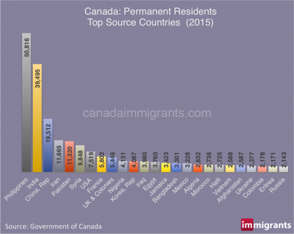 Canada immigration by source country 2015