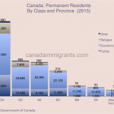 Immigrants by class and province 2015