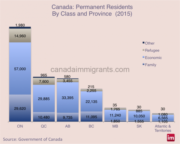 immigrants-class-province-2015