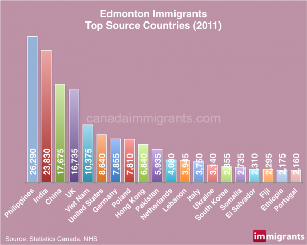Edmonton-Immigrants