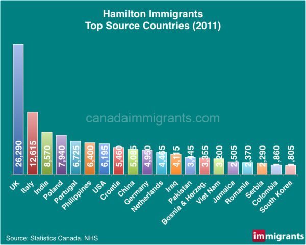 hamilton-immigrants