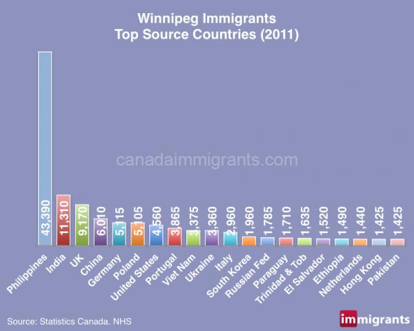 winnipeg-immigrants