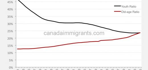 Canada aging population