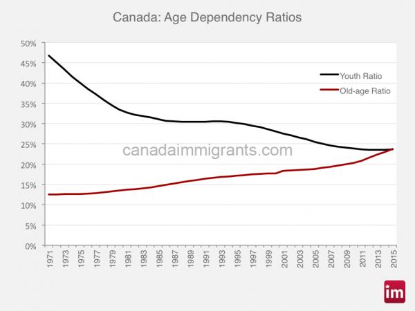 canada-aging-population