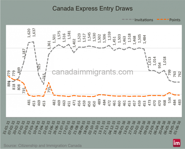Express Entry Draws | Canada Immigration | Insight