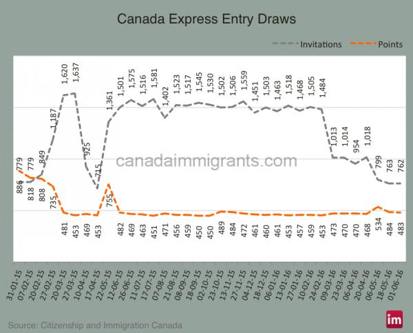 Canada-Express-Entry