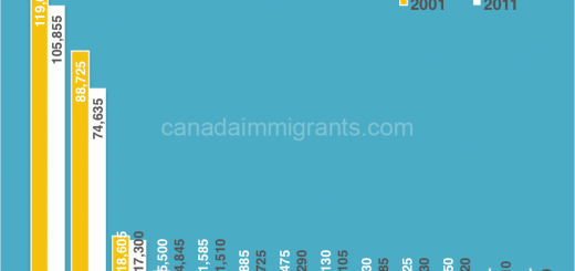 Hong Kong immigrants to Canada