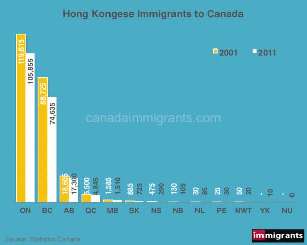 HongKong-immigrants