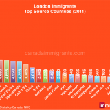 London immigrants by country