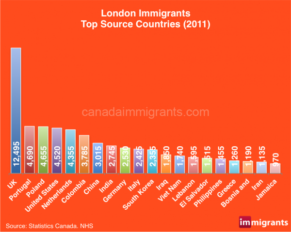 London-immigrants