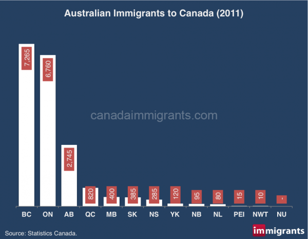 Australia-immigrants