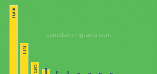 Brazil immigrants to Canada