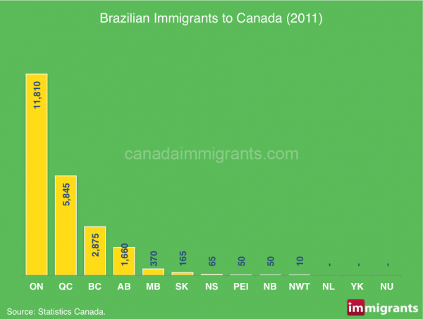 Brazilian immigrants Canada