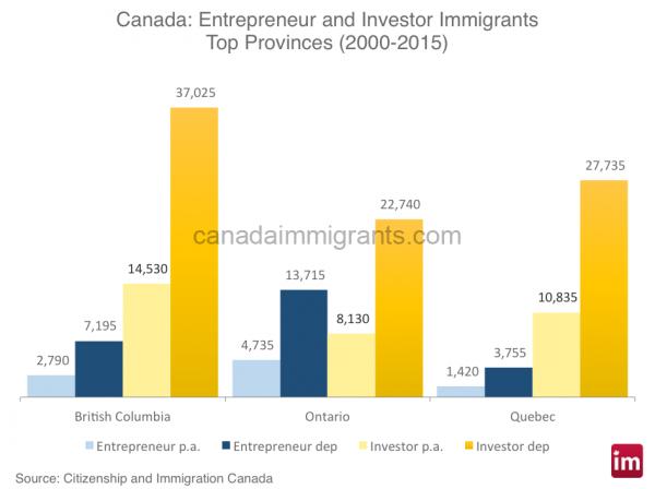 Investors in Canada