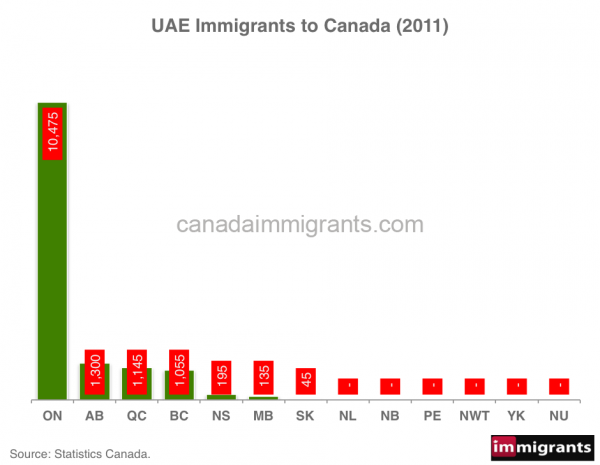 UAE-immigrants