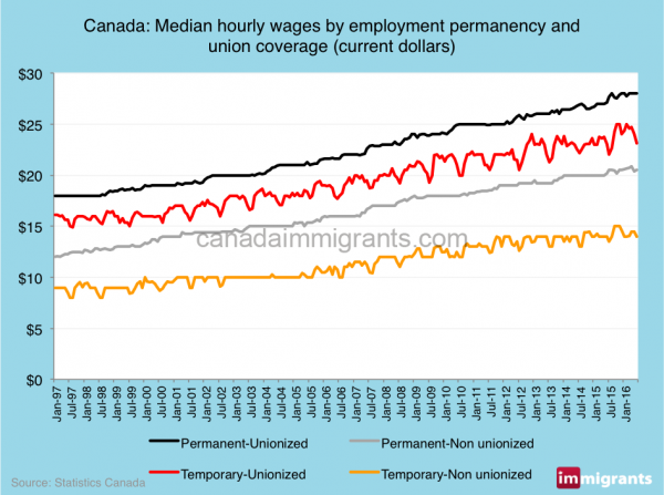 unions-wages-canada