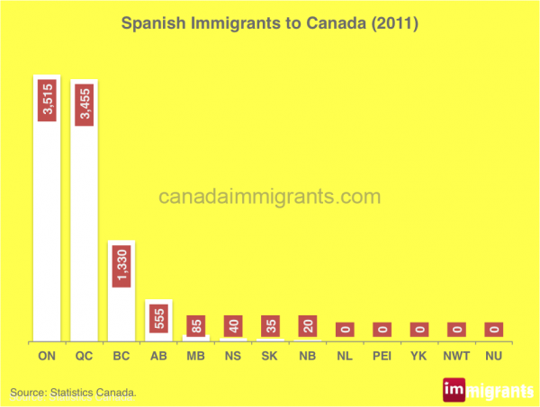 spanish-immigrants-canada