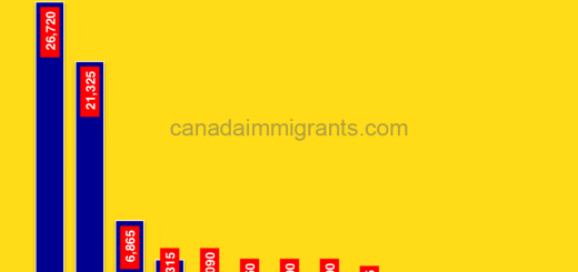 Colombian immigrants to Canada