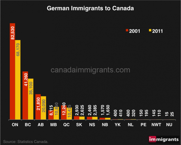 German-immigrants