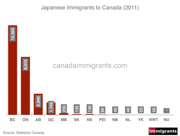 Japanese-immigrants