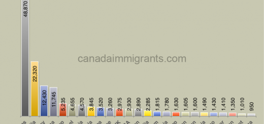 immigrants in Manitoba