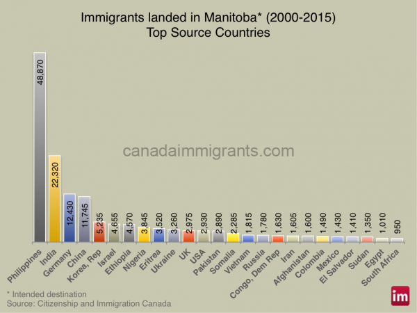 manitoba-immigrants