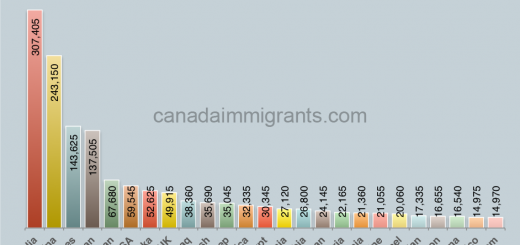 Immigrants in Ontario