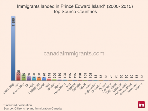 pei-immigrants