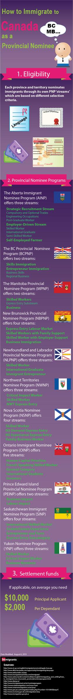 Canada Provincial Nominee Visa Infographic