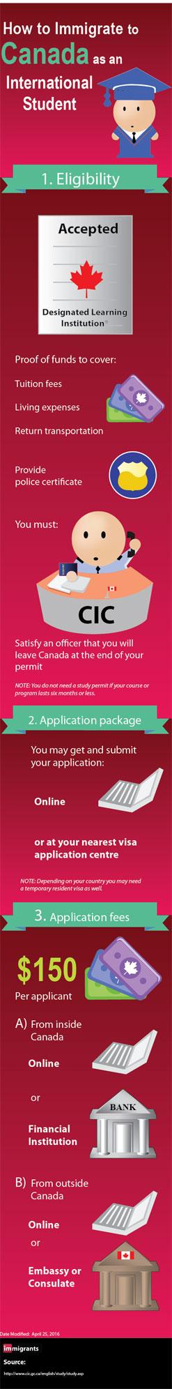 Canada Study Permit Infographic