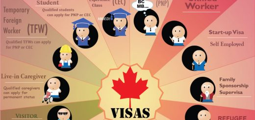 canadaimmigrants visas