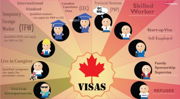 Canadian Visas and Permits