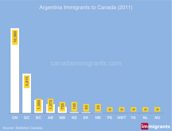 Argentina-immigrants