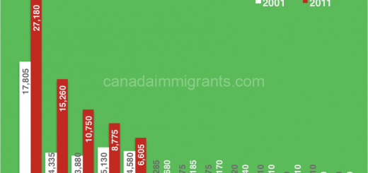 Mexican immigrants to Canada