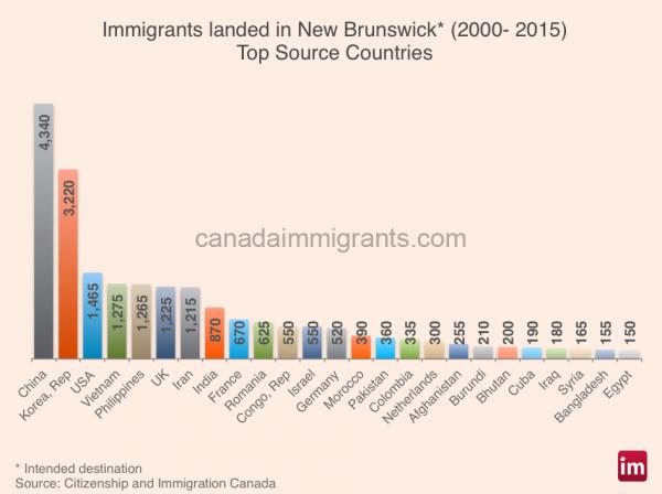 nb-immigrants