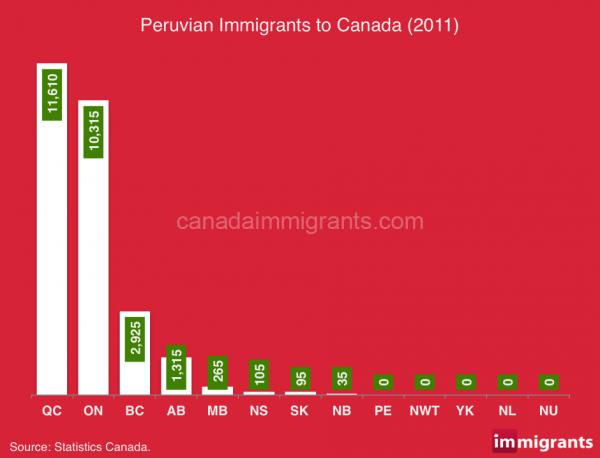 Peru-immigration