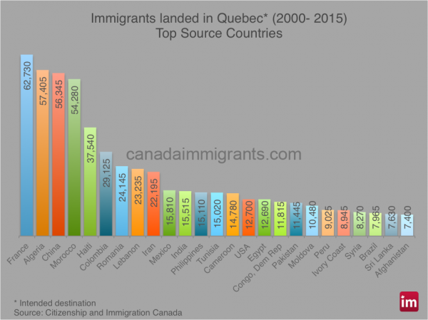 quebec-immigrants