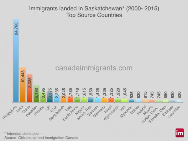 saskatchewan-immigrants