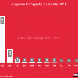 Immigration from Singapure to Canada