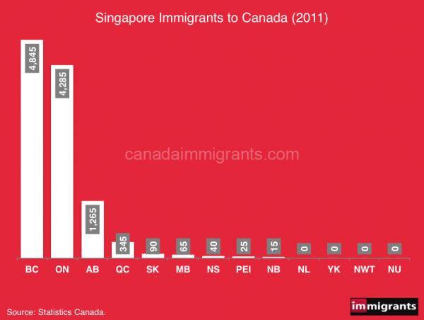 Singapore-immigrants