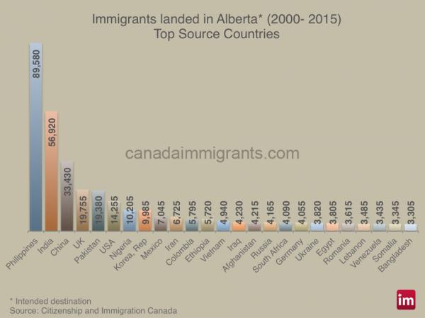 alberta immigrants