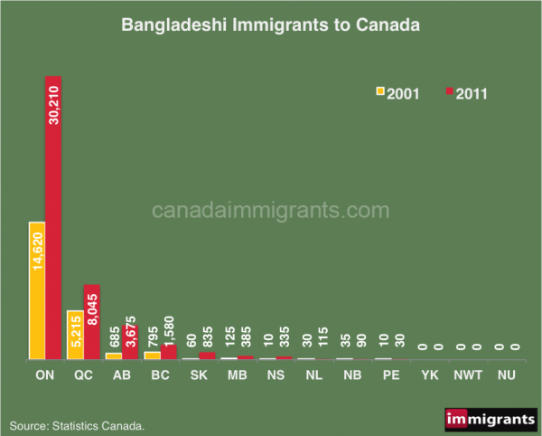 bangladesh-immigrants-w