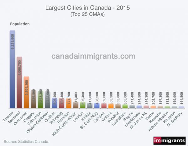 cities-2015