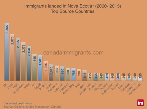 novascotia immigrants