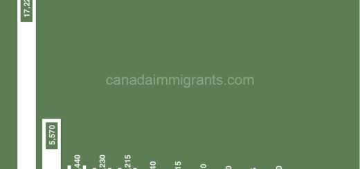 Nigerian Immigration to Canada